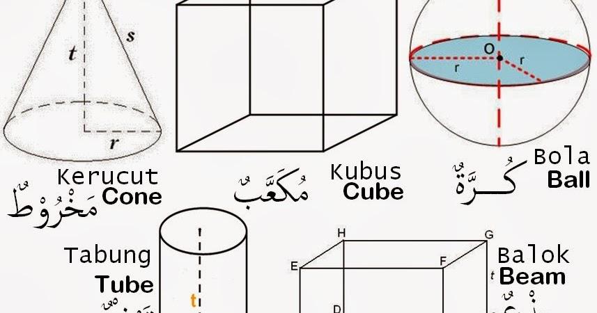 Belajar Bahasa Arab Bab Bentuk Bentuk اَلْاشْكَالُ Bangun Datar Dan Ruang Kelas 2 Sd Mi Tiga