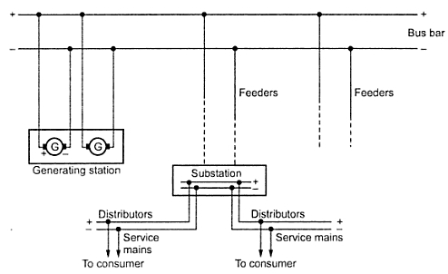 distribution system