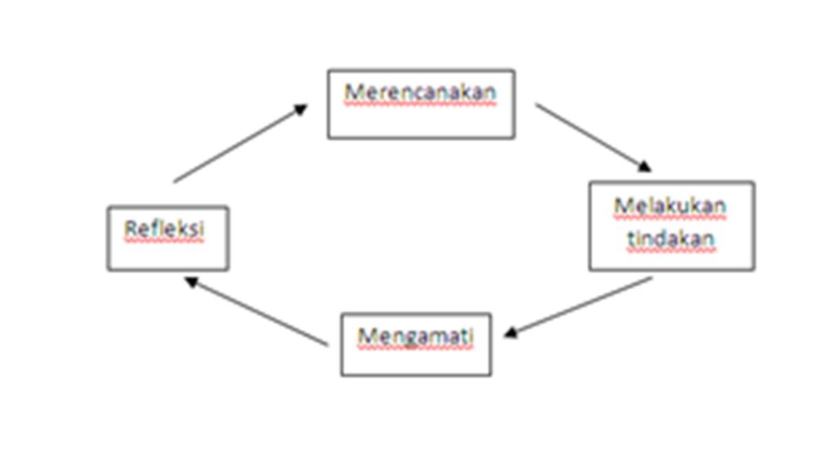 Keep learning be different penelitian tindakan kelas action keempat tahap tersebut merupakan satu siklus atau daur sehingga setiap tahap akan berulang kembali setiap tahap dapat terdiri dari atau didahului oleh ccuart Gallery