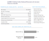 GAMCO Global Gold Natural Resource & Income fund