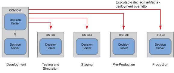IBM WODM Topologies