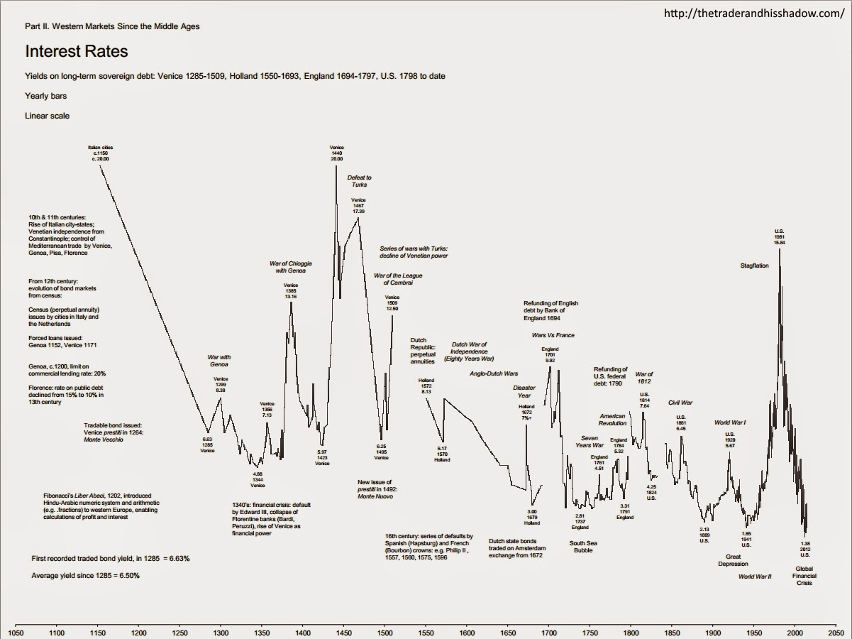 Interest rates since 1285 - yearly chart