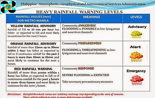 Heavy Rainfall Warning Levels