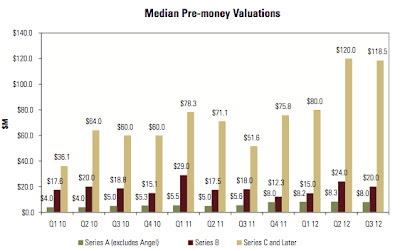 VC investment pre-money valuations by round 2010-2012