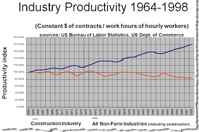 Costruction Industry Productivity - Shame on Us