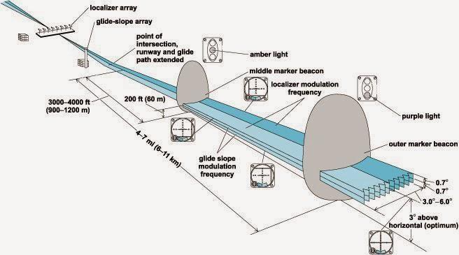 Instrument Landing System  Ils Navigation