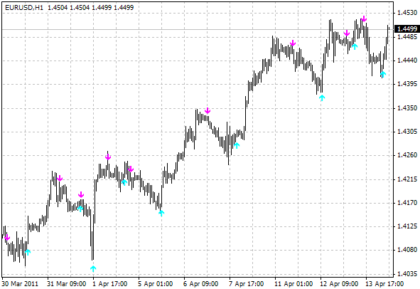 Strength candles buy/sell forex indicator