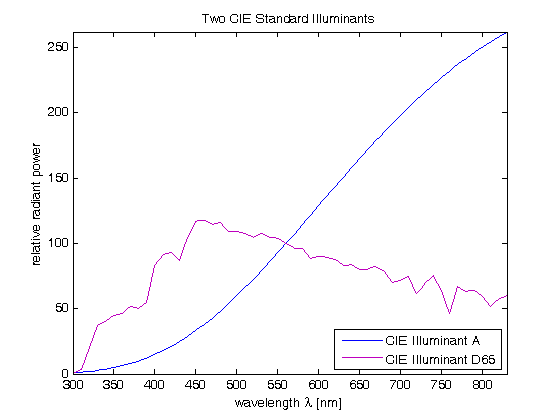 CIE standard illuminants A and D65