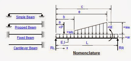 Analysis of Single Span and Continuous Steel Beams as per AISC(ASD) 9th Edition Code