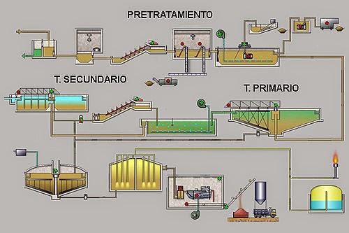 Aguas residuales 2014 09 14 for Depuradora aguas residuales domestica