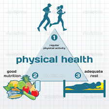 Define health and well-being?