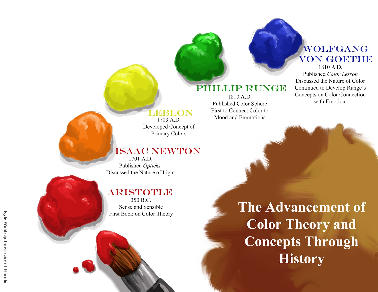 color theory research Color theory research this research paper color theory research and other 63,000+ term papers, college essay examples and free essays are available now on.
