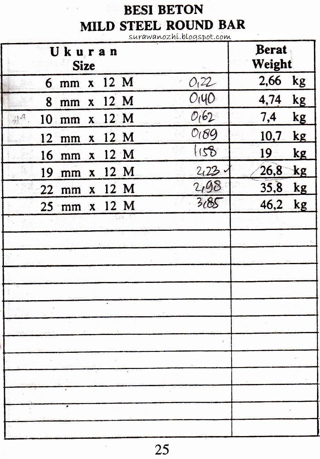 Steel Bar Weight Table Image Collections Bar Height