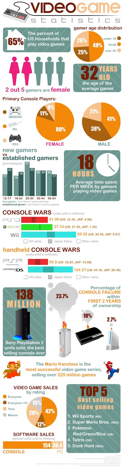 InfografIa de Video Juegos
