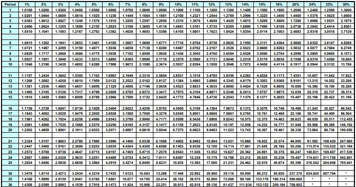jackie u0026 39 s point of view  mathematical tables