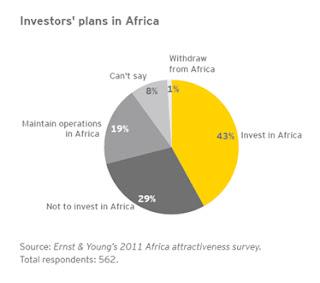 Investors Plans in Africa