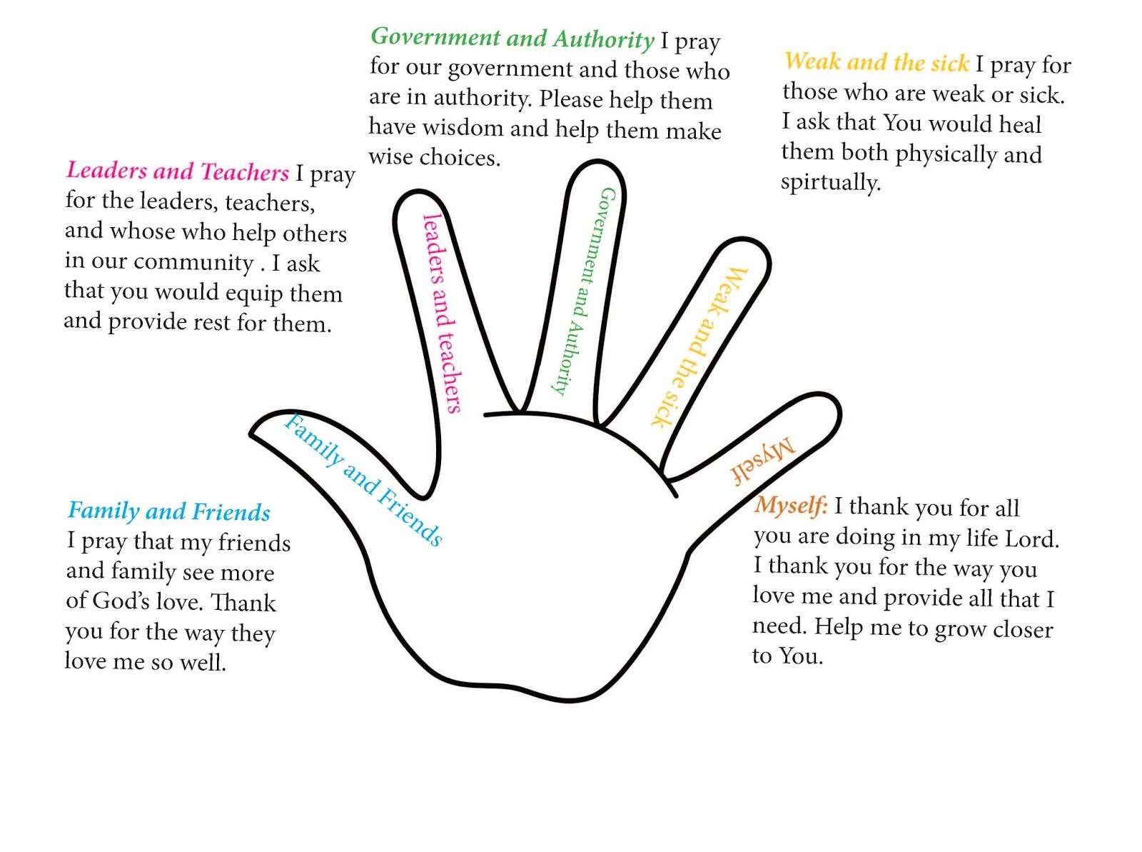 It's just a picture of Invaluable Five Finger Prayer Printable