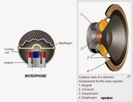 Image Result For Cara Pasang Preamp Mic Pada Amplifier