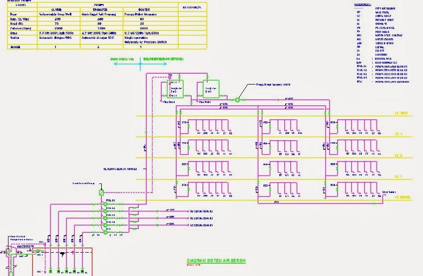 Mekanikal   Elektrikal Gedung     SISTEM    PLUMBING GEDUNG