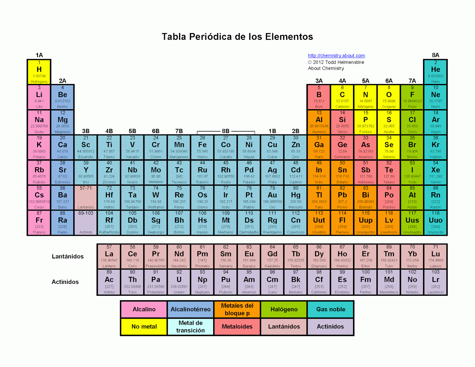 Nitrogeno selenio tabla periodica cmo repasar la tabla peridica urtaz Image collections