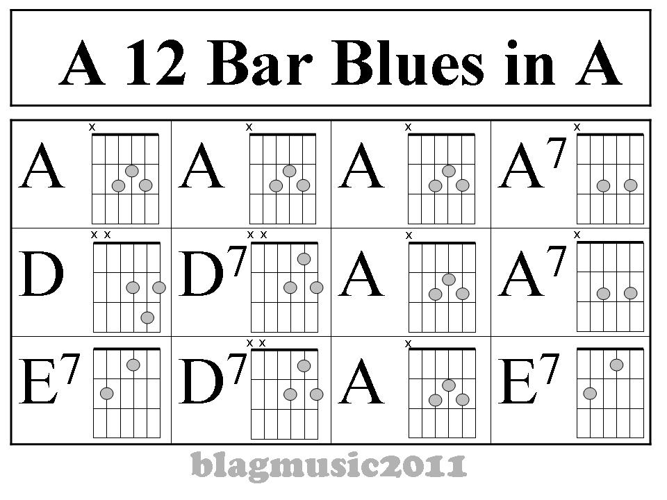 Blagmusic: 12 Bar Blues Pattern in A for Guitar