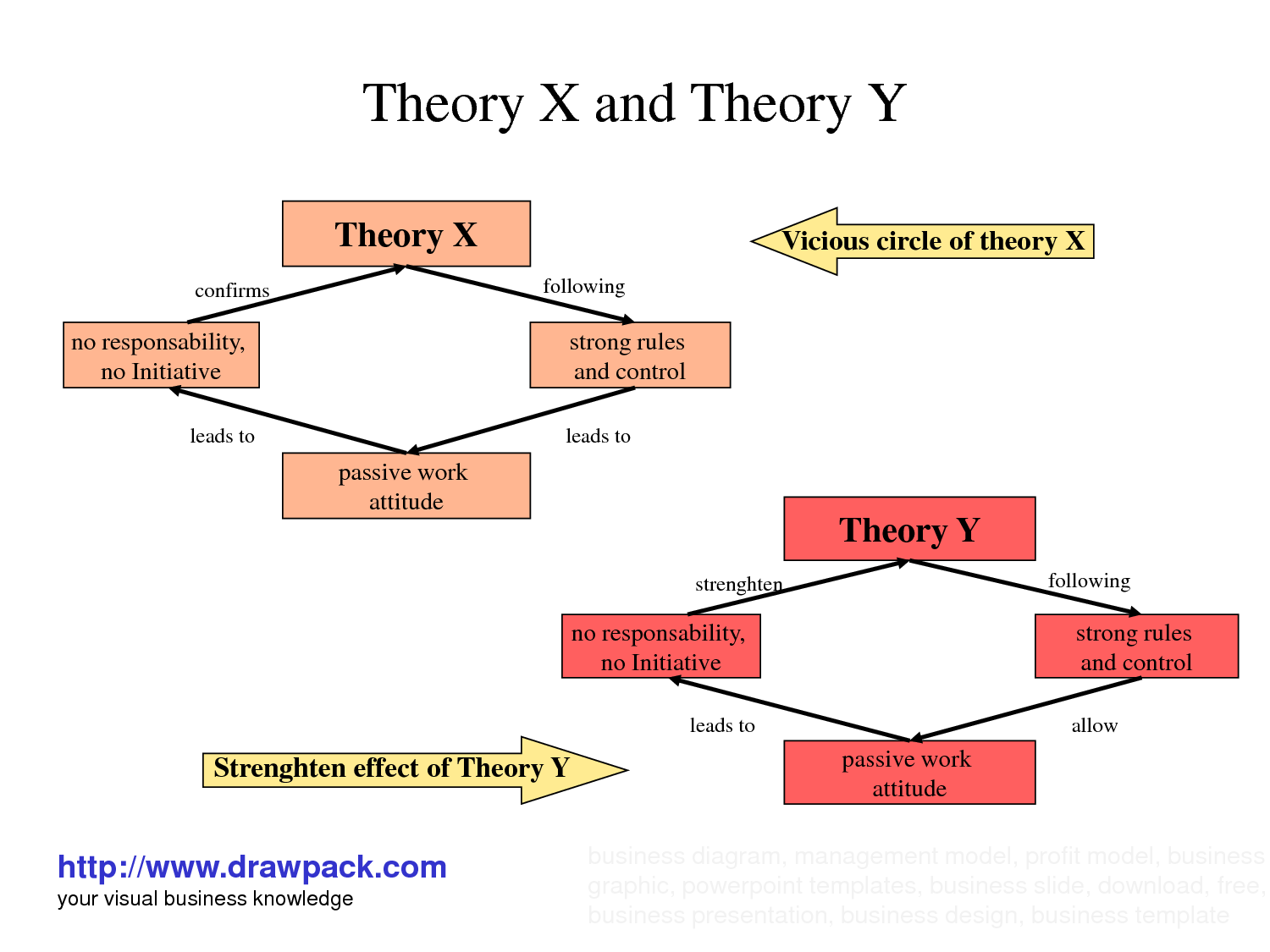a descriptive analysis of douglas mcgregors theory of x and theory of y Theory x and theory y explains how your perceptions can affect your  in the  1960s, social psychologist douglas mcgregor developed two contrasting  theories.