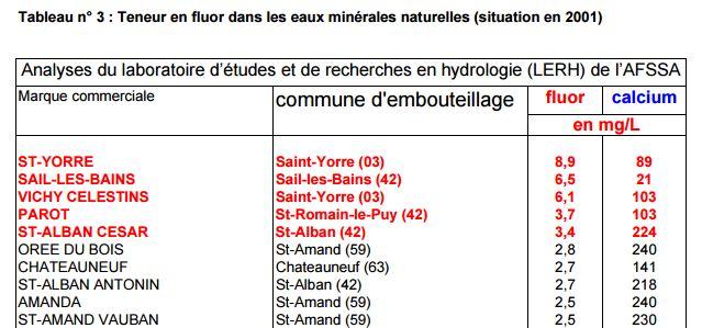 Palmarès des 30 eaux minérales les plus fluorées Capture