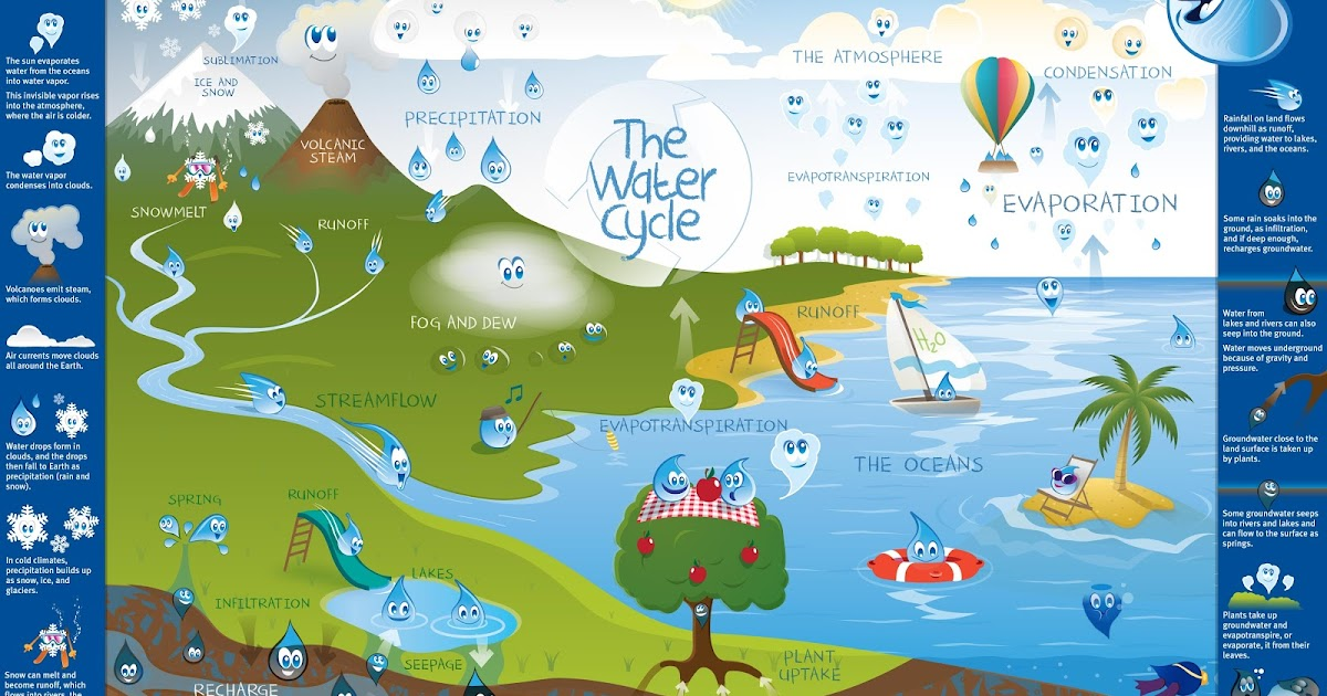 little explorers: WATER CYCLE POSTER