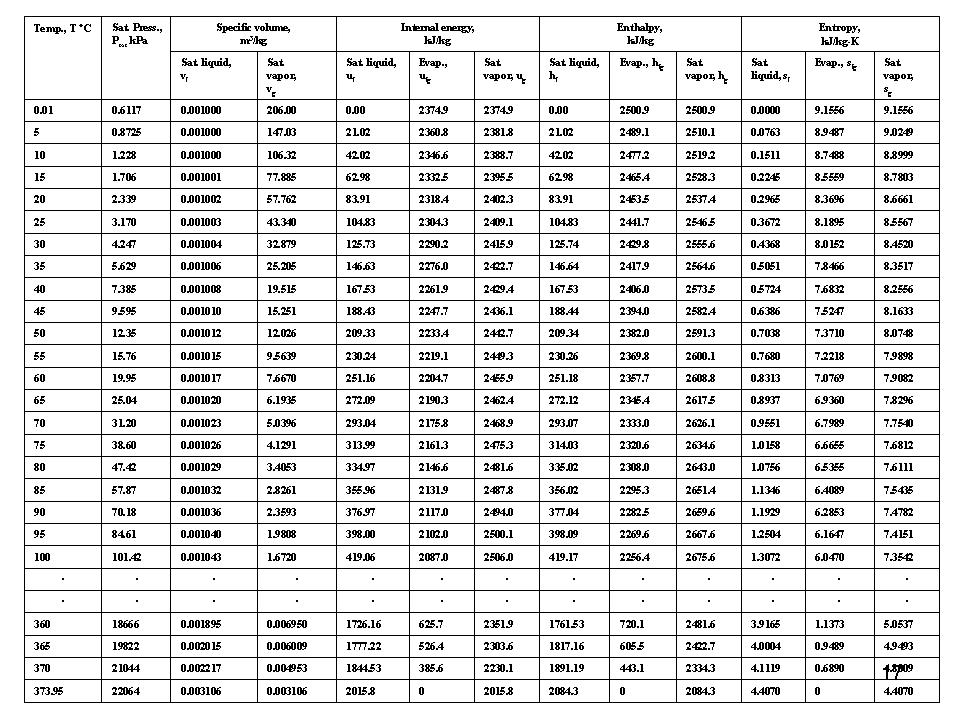 Worksheet Mechanical Conversion Table mechanical engineering desember 2011 engineers use thermo science to design engines and power plants heating ventilation air conditioning hvac systems heat exchangers