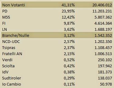 2014.05.25+Elezioni+Europee+ +Italia+ +percentuali+vere+1 Risultato epico del PD che prende i voti di quasi UN QUARTO DEGLI ITALIANI