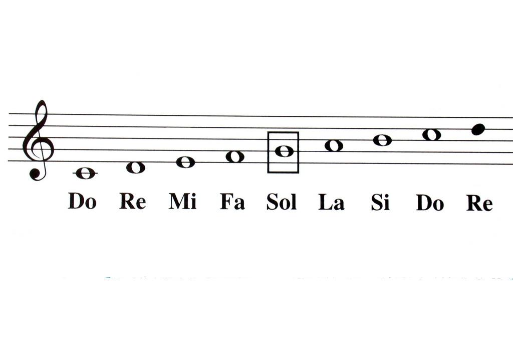 las notas de musica: