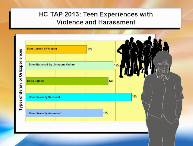 Teen chat room statistics
