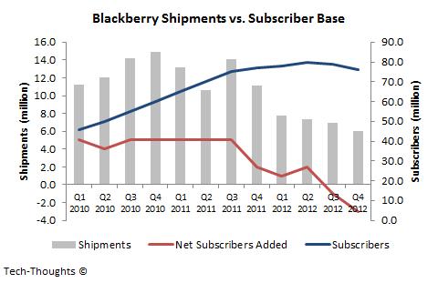 Blackberry Shipments vs. Subscriber Base - Q4 2012