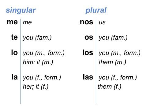 "Spanish I - Español I: Capítulo 5 - Continues... (""Continúa"")"