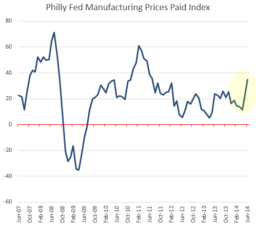 ISM Manufacturing Prices Index Historical Data