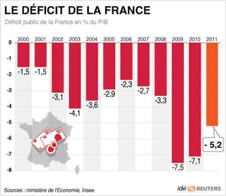 Le-deficit-public-2011-de-la-France-a-5-2-dette-publique-85-8 dans LA VIE EN SARKOZYE