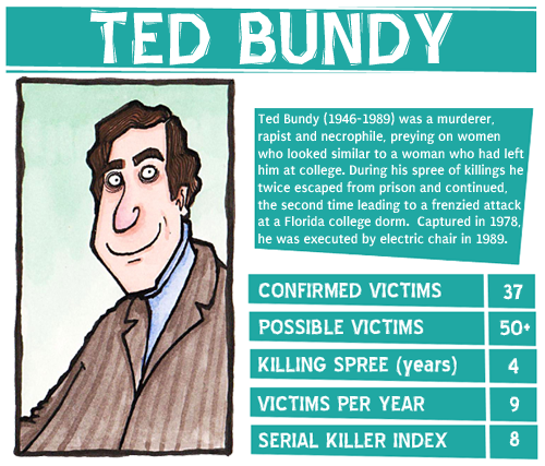 ted bundy and cognitive behavioral intervention (hansell & damour, 2008) people such as ted bundy were prime examples of this type of situation he never knew his father, his mother did not show him affection.