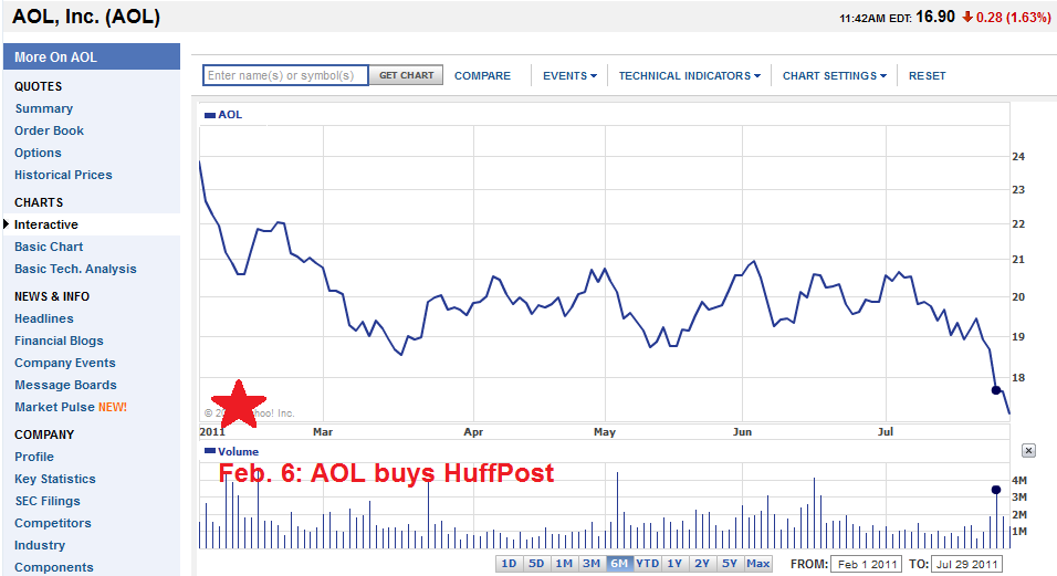 "Aol Finance Stock Quotes Stunning Huffwatch ""arianna Aol's Stock Has Tanked Since We Bought"