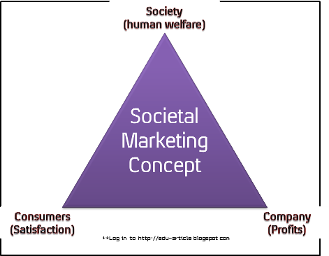 the social marketing concept essay Here is your sample essay on marketing  themes/smallbiz/images/social_media_network_marketing  on marketing: meaning, definition and concept.