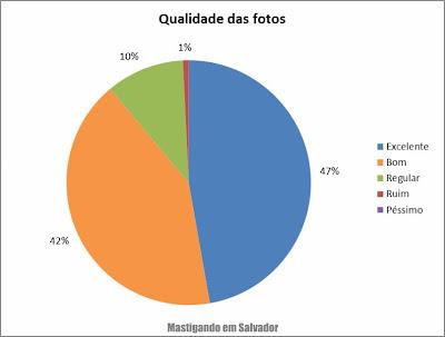 2º Pesquisa de Opinião sobre o Mastigando em Salvador: Avaliação sobre a qualidade das fotos