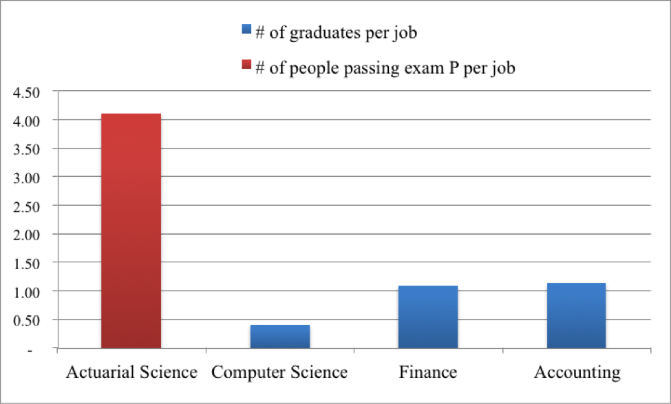 Actuarial Play Ground: Is the actuarial job market getting tougher?