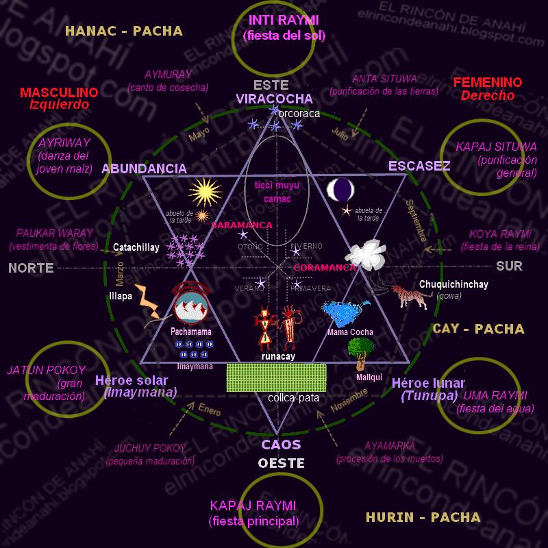 El Universo del Yamqui