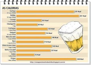 alimentos calóricos, calorias, caloria nas bebidas, Calorias vazias, problemas das bebidas, bebidas que fazem mal,