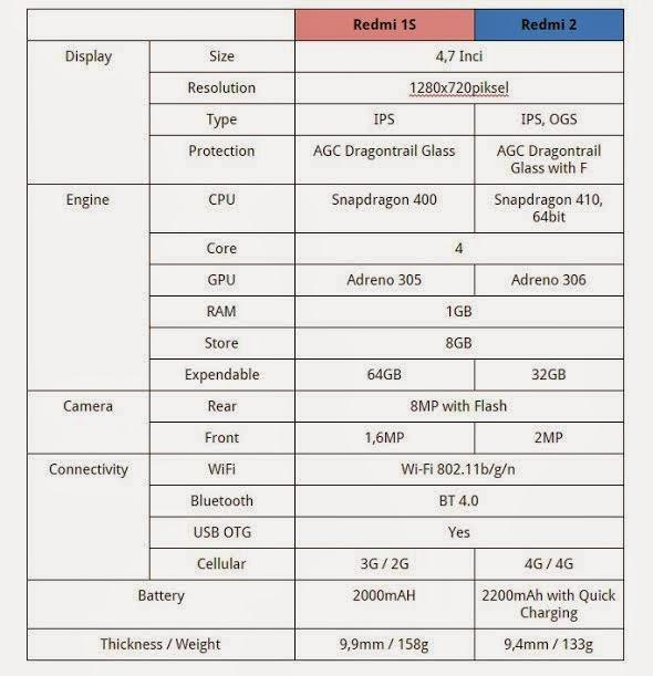 Perbandingan Redmi 1S VS Redmi 2
