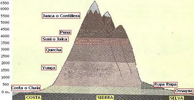 Dibujo Ocho Regiones Naturales del Perú