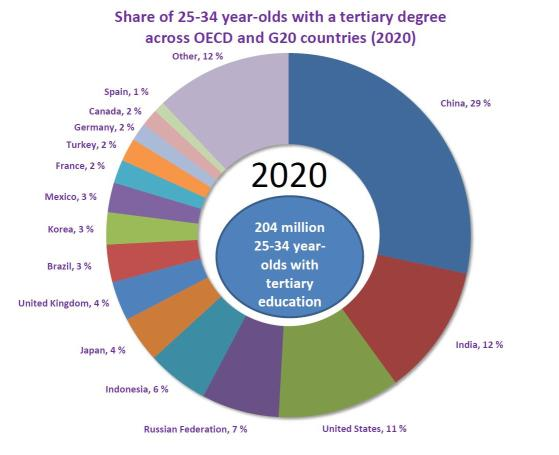 ... & Skills Today: What will the global talent pool look like in 2020