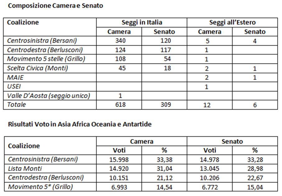 Il gallo silvestre cronaca di attualit italiane in for Senato composizione