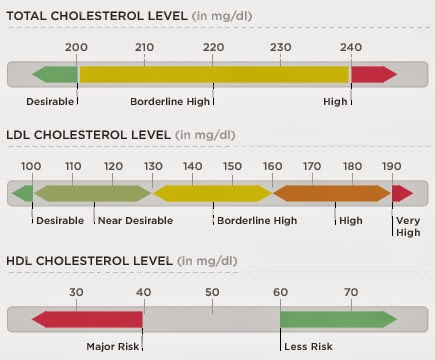 What are Normal Cholesterol Readings?