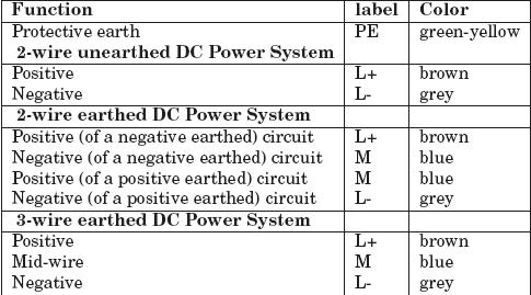 IEC+DC+power+circuit+wiring+color+codes standard wiring color codes plc, plc ladder, plc ebook, plc wiring color coding at et-consult.org