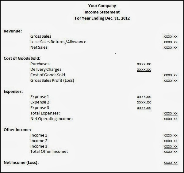 income statement profit and loss account education